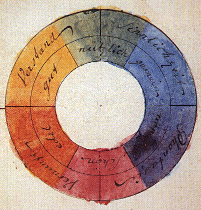 By Goethe, via Prof. Dr. Hans Irtel [Public domain], via Wikimedia Commons